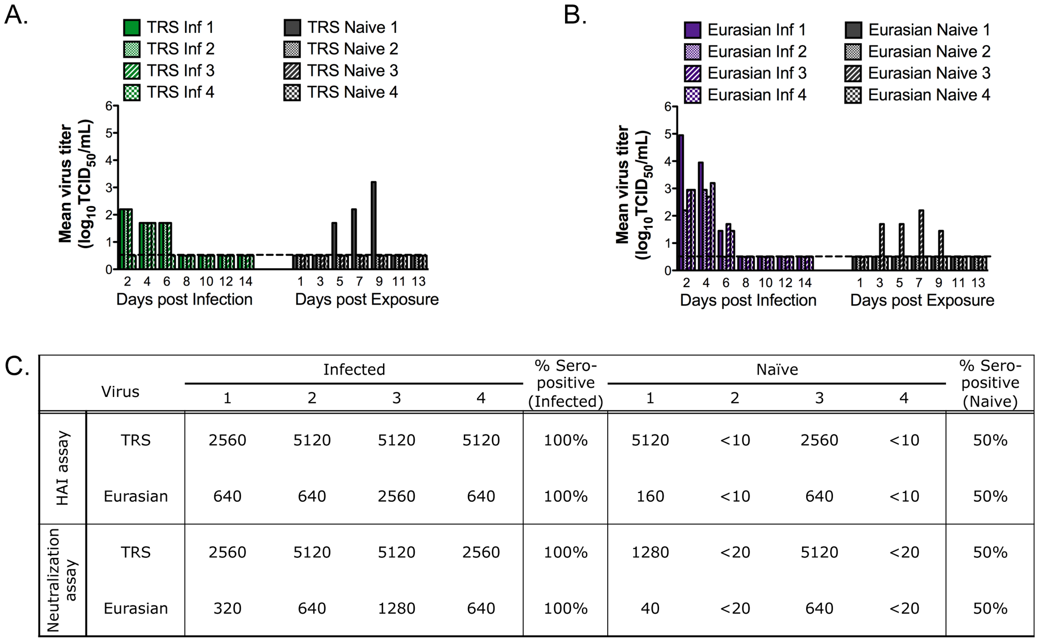 Pandemic precursor viruses transmit to 50% of exposed ferrets by RD.