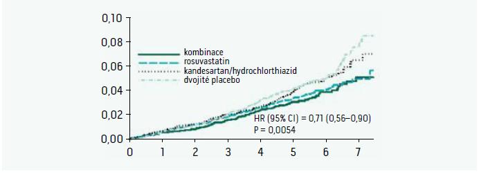 Výskyt KV-příhod (kombinace výskytu nefatálního infarktu myokardu, nefatálních CMP a úmrtí z KV-příčin) ve studii HOPE-3