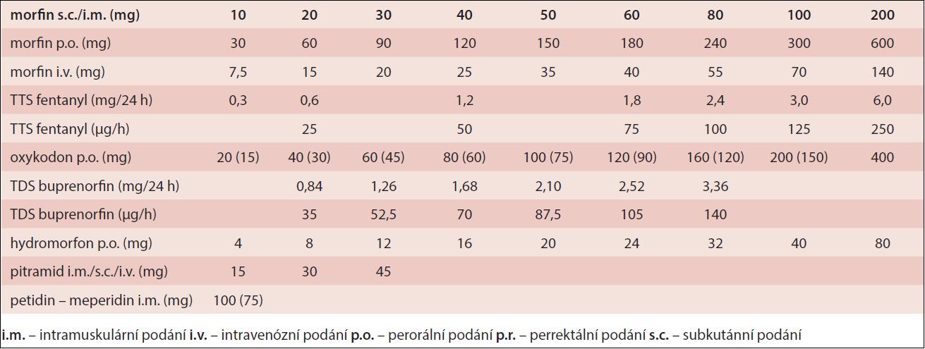 Ekvianalgetické dávky opioidů (podle pokynů pro farmakoterapii nádorové bolesti 2009)