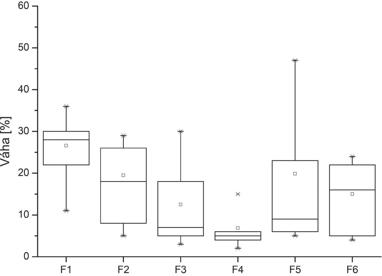 Výsledok hodnotenia posudzovateľmi – Subjekt 3