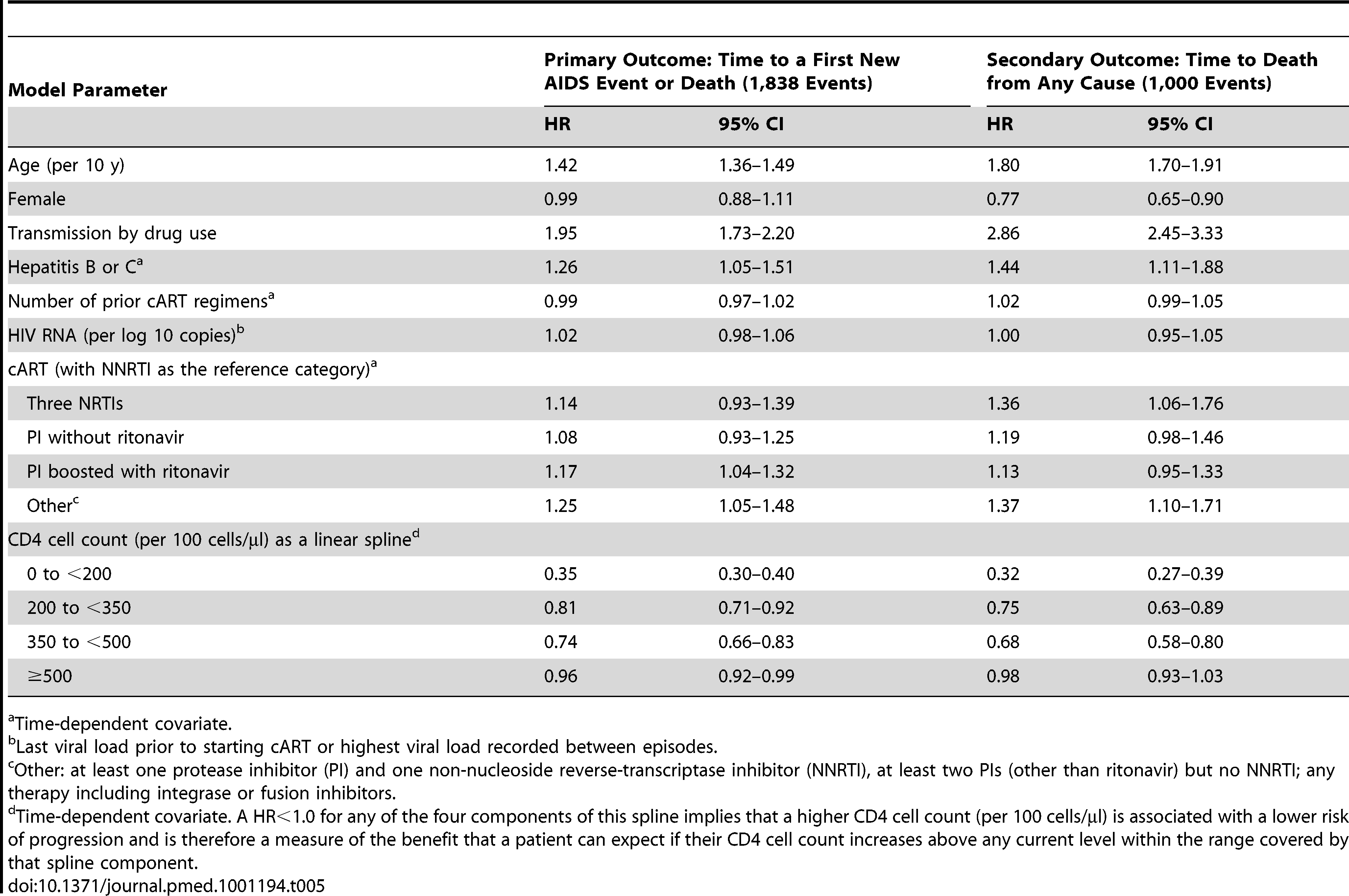 HR estimates and their 95% CIs from multivariate Cox proportional hazard models for both the primary and secondary outcome in 66,147 patients on cART with a suppressed viral load.