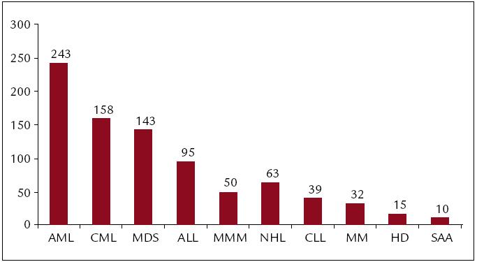 Celkové počty transplantací pro jednotlivé diagnózy (1986–2010).
