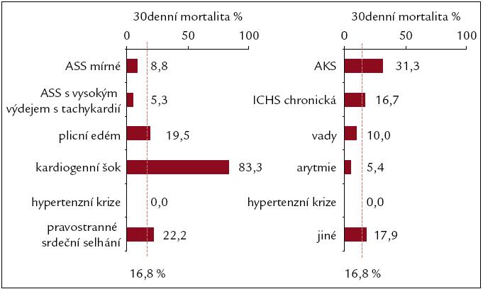 Mortalita pacientů do 30. dne od přijetí dle syndromů a etiologií.