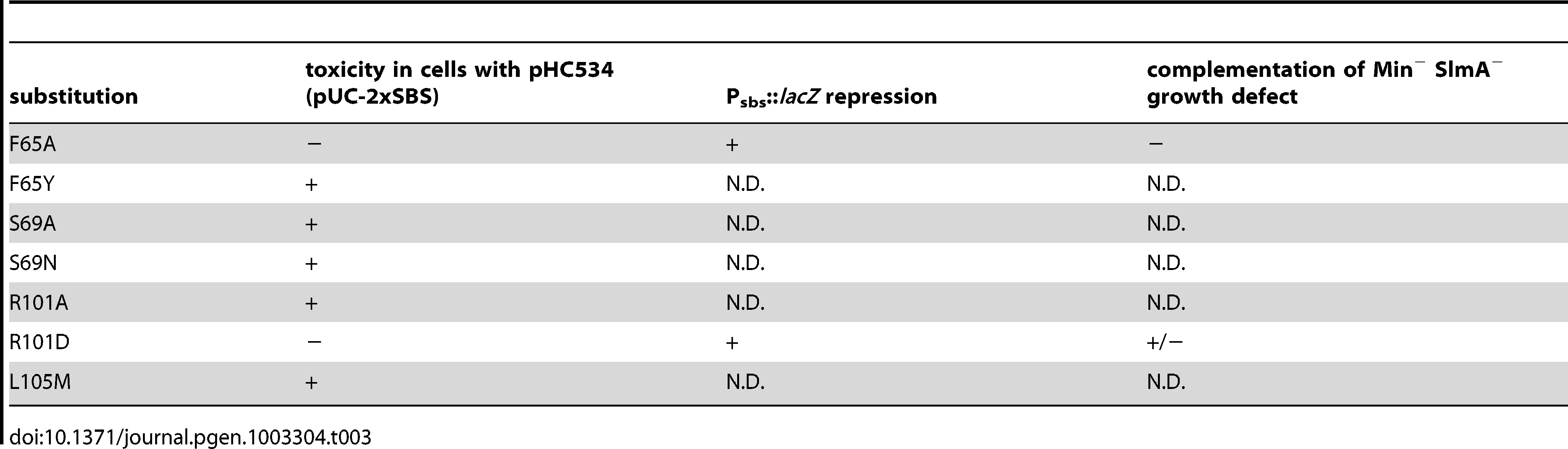 Amino acid substitutions in SlmA generated by site-directed mutagenesis.