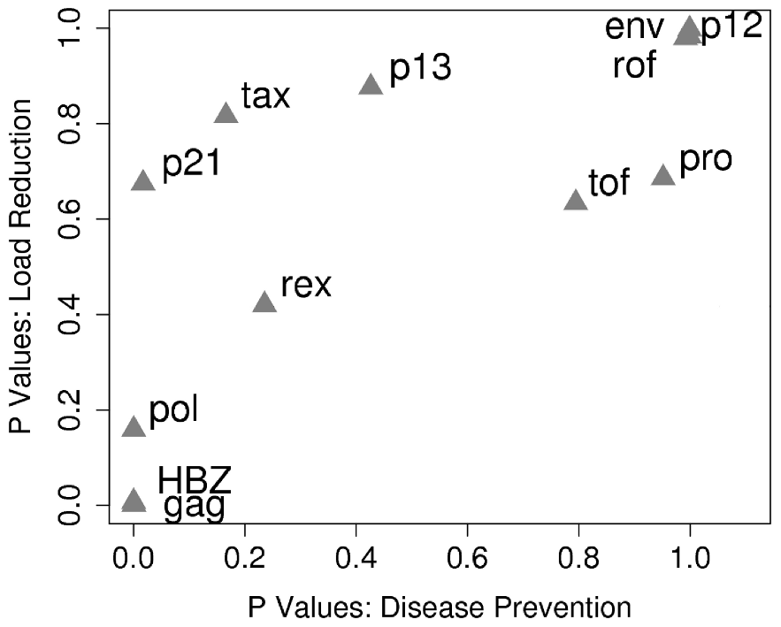 HLA class I binding of peptides from different HTLV-1 proteins has a differential and correlated impact on both proviral load and HAM/TSP risk.