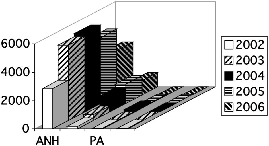 Další druhy autotransfuzí v letech 2002 až 2006. Vysvětlivky: ANH = akutní normovolemická hemodiluce; PSK = perioperační sběr krve, PA = plazmaferéza; EA = erytrocytaferéza