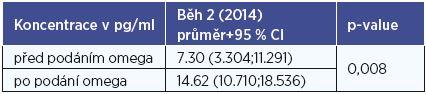 Koncentrace IL-12p70 podle stavu podání preparátu (běh 2, rok 2014).