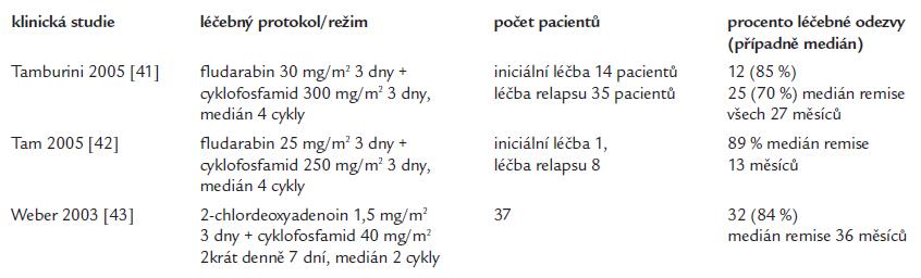 Výsledky léčebné kombinace purinového analoga a cyklofosfamidu.