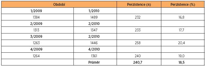 Procento pokračující preskripce (perzistence) za jeden rok podle čtvrtletí