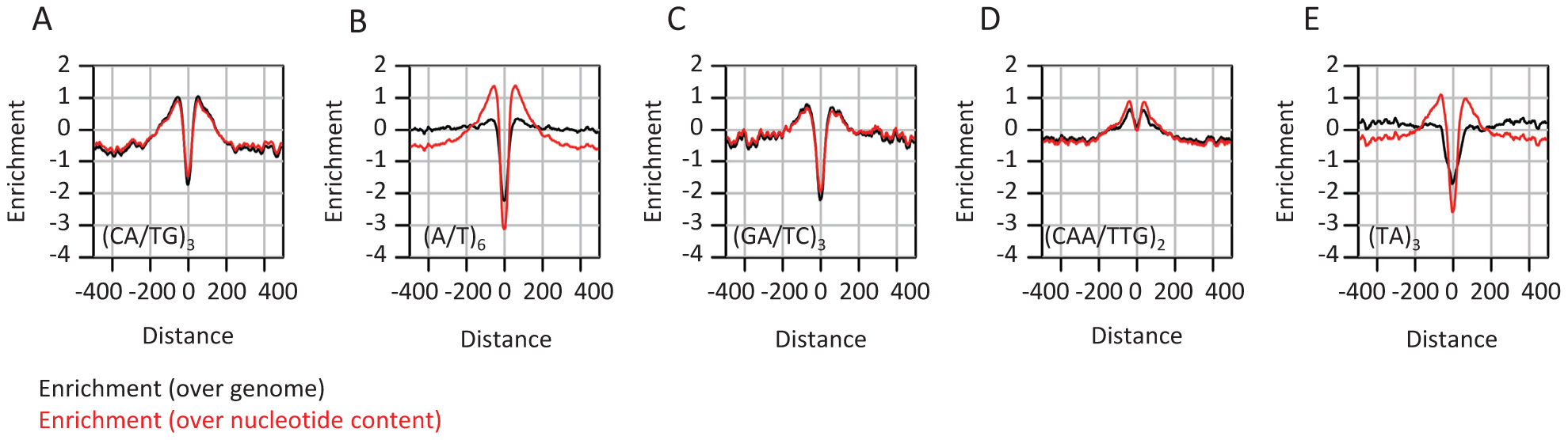 Enrichment of microsatellites in the proximity of conserved elements.