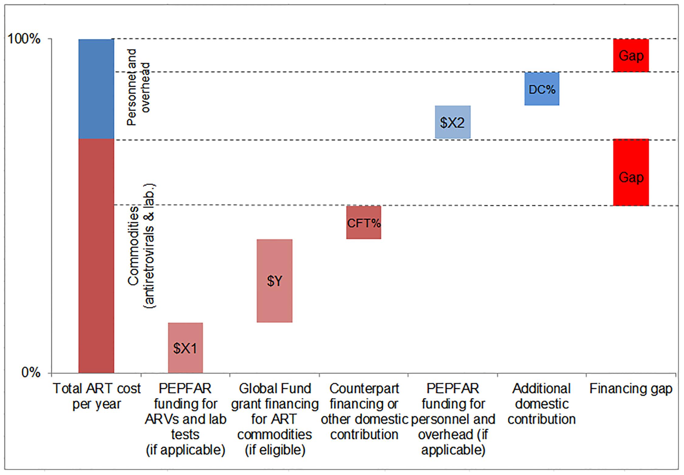 Estimating the funding gap.