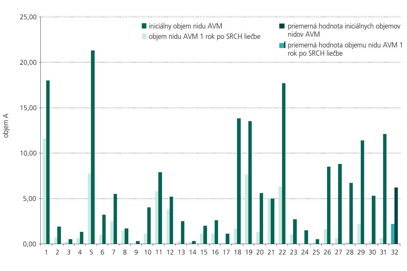 Grafické znázornenie objemových zmien v súbore sledovaných pacientov.