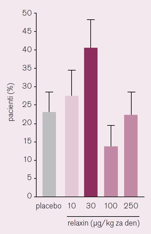 Ústup dušnosti dle Likertovy škály ve studii Pre-RELAX-AHF [12].