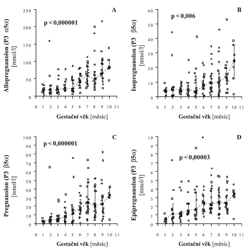 Hladiny neuroaktivních pregnanolonových izomerů v séru těhotných žen od počátku do konce těhotenství
