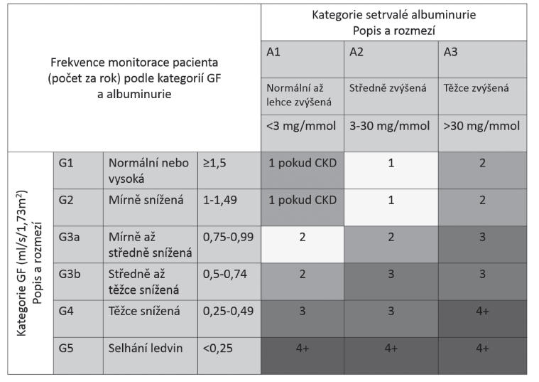 Doporučená frekvence sledování nemocného podle hodnoty GF a ACR [1].
