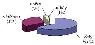 Používání OOPP při manipulaci s biologickým materiálem