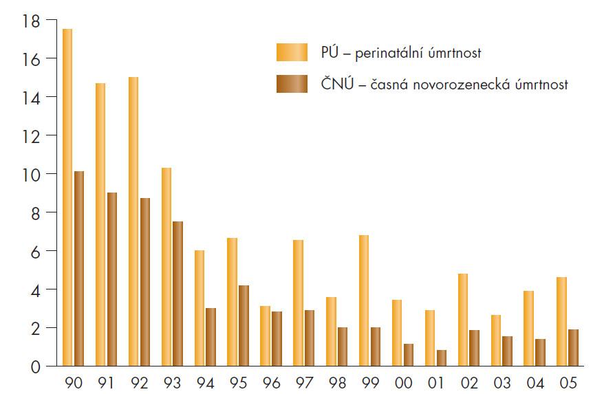 Srovnání PÚ a ČNÚ v letech 1990-2005 údaje z Neonatologického oddělení FN Brno.