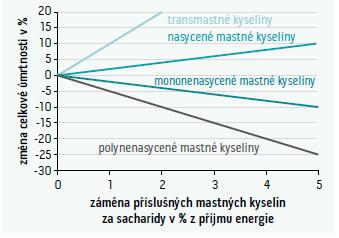 Změny v celkové úmrtnosti při substituci sacharidů v běžné stravě mastnými kyselinami.