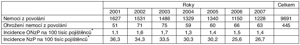 Nemoci z povolání a ohrožení nemocí z povolání hlášená v České republice v letech 2001–2007