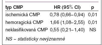 Adjustované relativní riziko pro jednotlivé typy cévních mozkových příhod (Hazard ratio) vlivem léčby atorvastatinem.