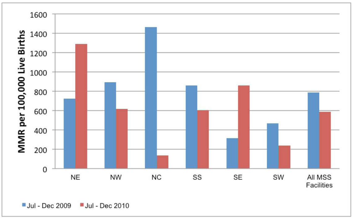 MSS facility-based maternal mortality ratios comparing July–December 2009 with July–December 2010.
