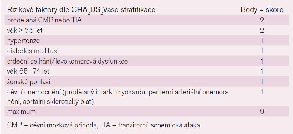 Riziko embolizační mozkové příhody u nemocných s fibrilací síní bez přítomné chlopňové vady pro stanovení antitrombotické léčby dle CHA<sub>2</sub>DS<sub>2</sub>Vasc skórovací stratifikace.