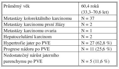 PVE u nemocných s primárním a sekundárním nádorem jater (N = 42) Tab. 1 PVE in patients with primary or secondary liver tumors (N = 42)