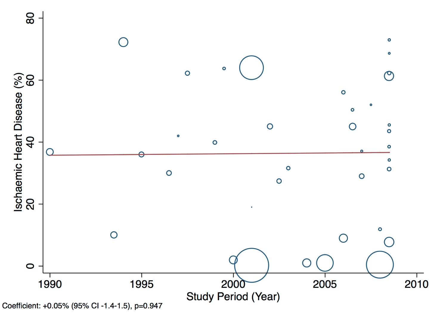 Meta-regression of ischaemic heart disease against study period.