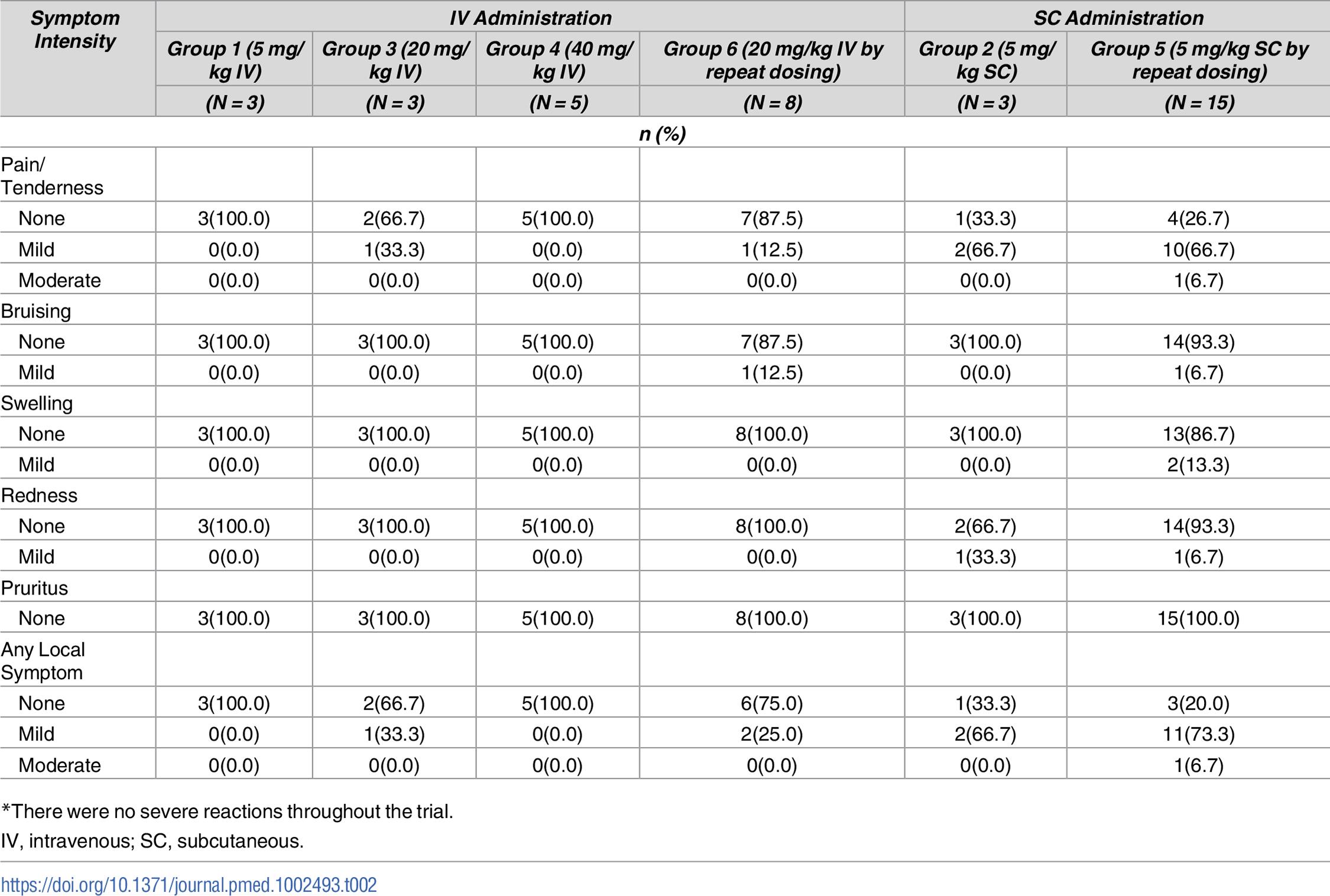 Maximum local reactogenicity up to day 7 after VRC01LS administration<em class=&quot;ref&quot;>*</em>.
