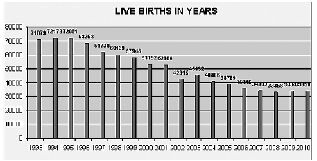 Figure 1. Live births in the years [4]