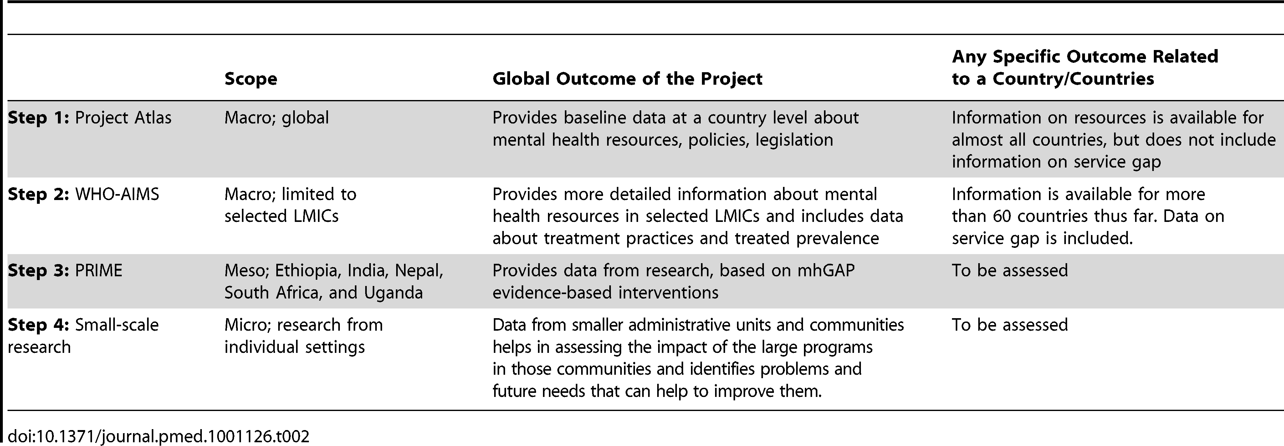 Proposed knowledge collection from health system data collection to research.