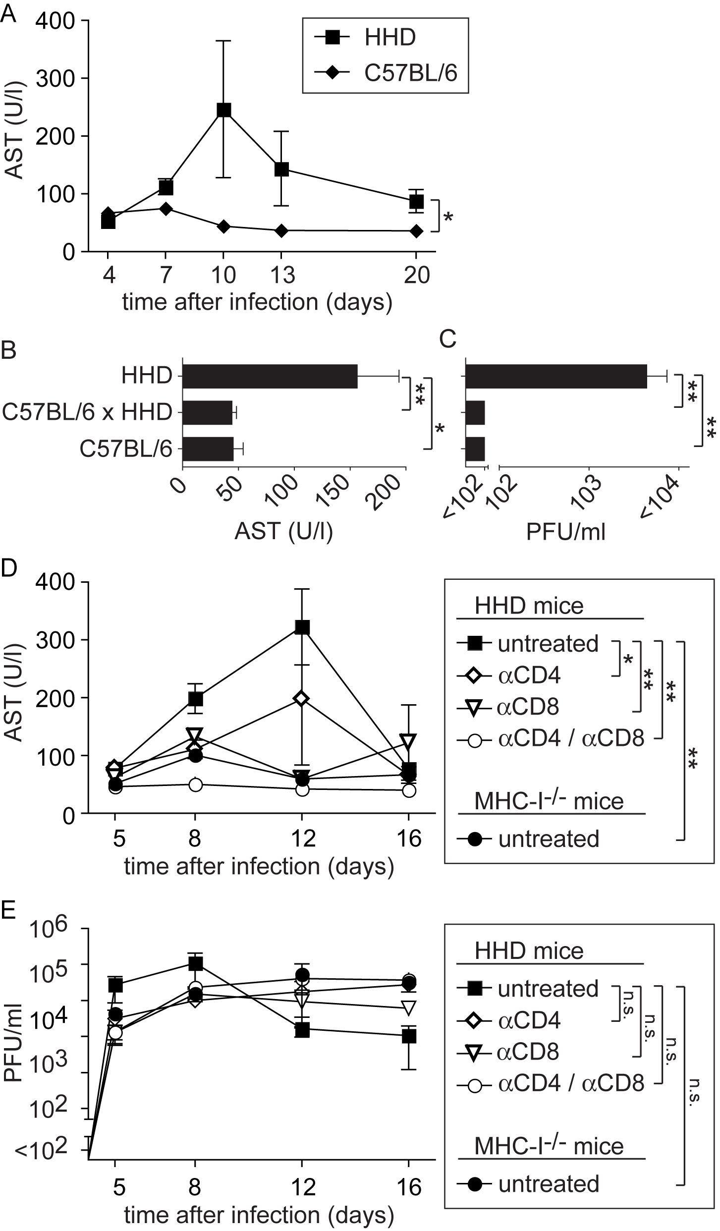 MHC-I- and T cell-dependent AST elevation suggest T cell-dependent immunopathogenesis of LF.