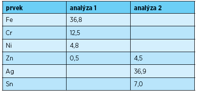Složení oblastí vyznačených na obr. 4 (% hm.)