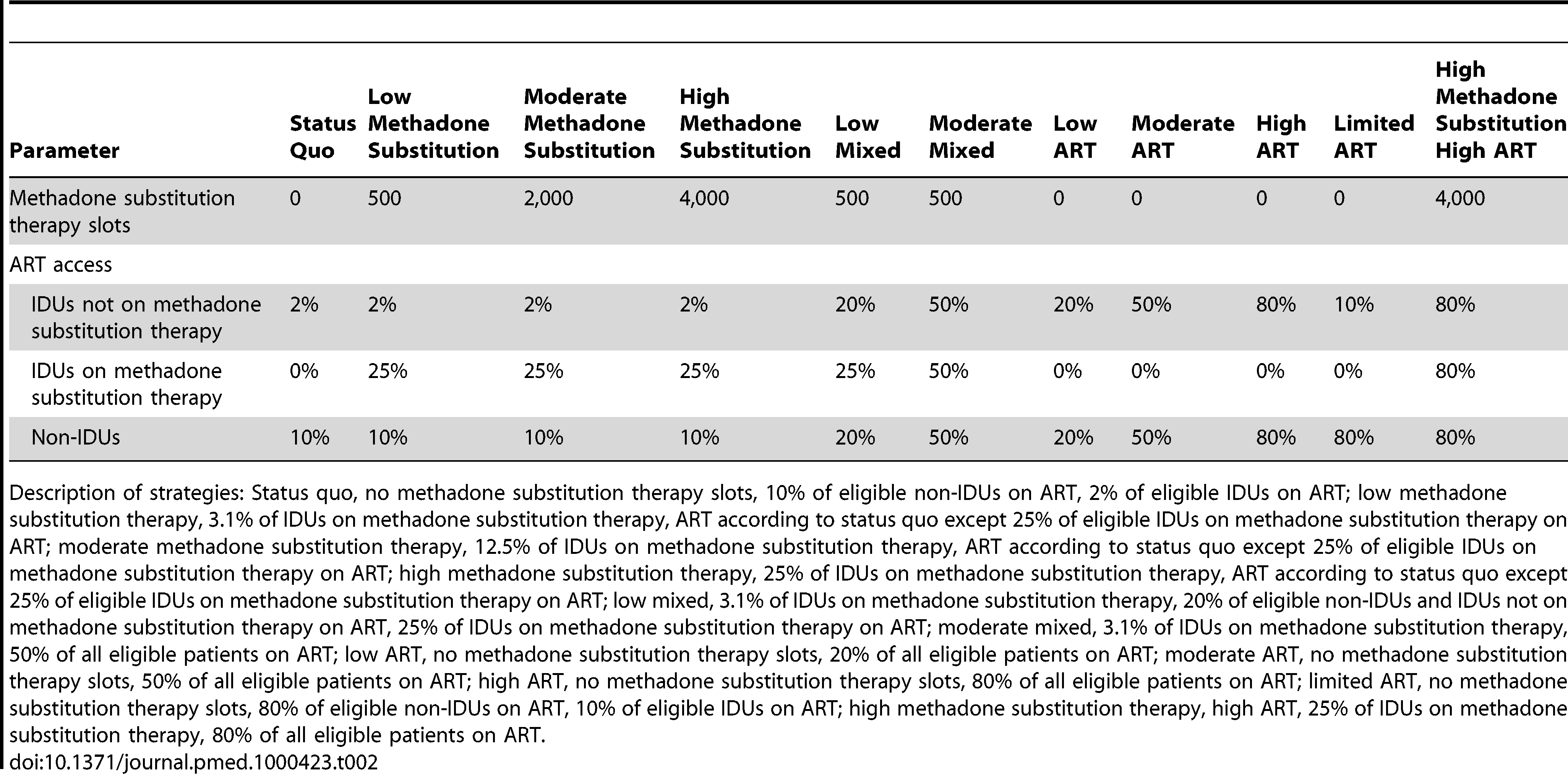 Key parameters (methadone substitution therapy slots and ART access by population) for strategies considered.