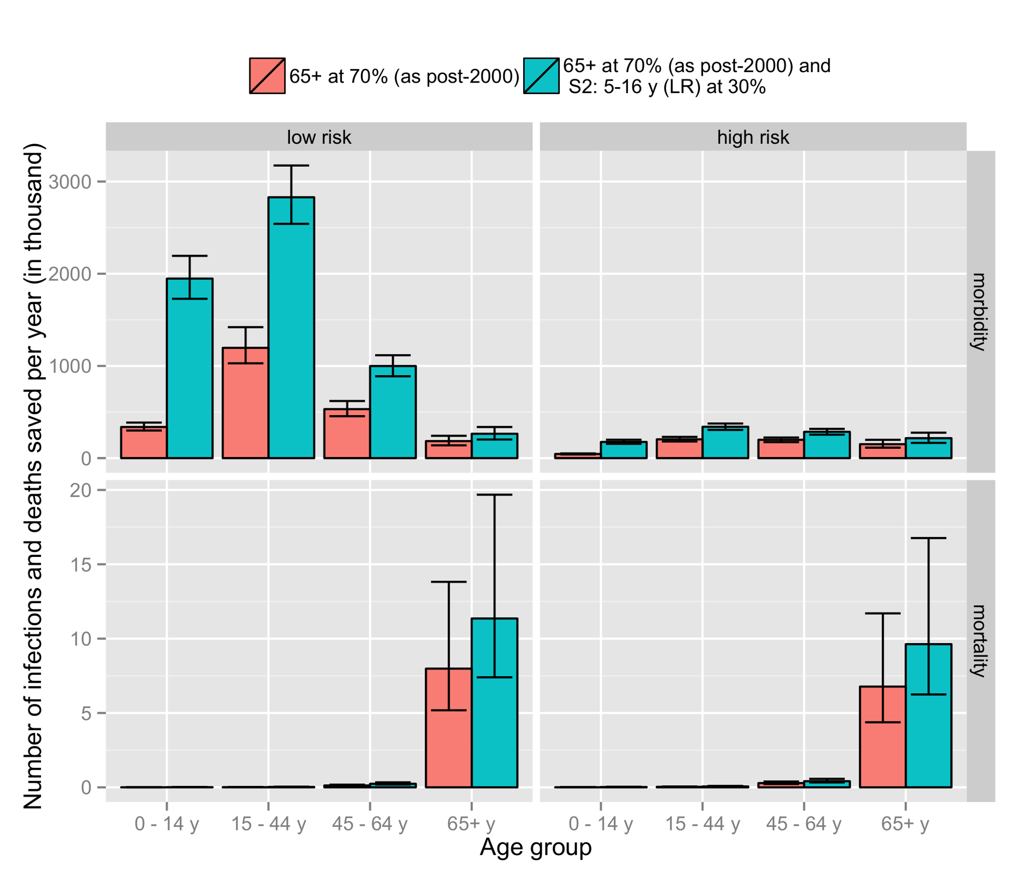 Comparison of the number of cases saved per year for the current strategy (vaccination of high-risk and 65+-y individuals) with an extension of the current strategy that additionally targets the 5–16-y age group.