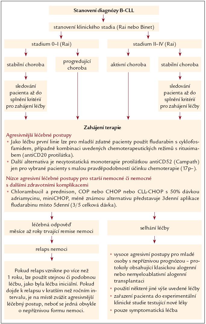 Schéma 2. Léčený algoritmus pro chronickou lymfocytární leukemii.