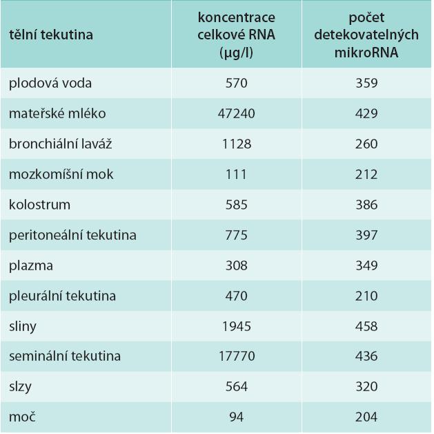 Přehled počtu mikroRNA a koncentrace celkové RNA u různých tělních tekutin. Upraveno podle Weber et a l [2]