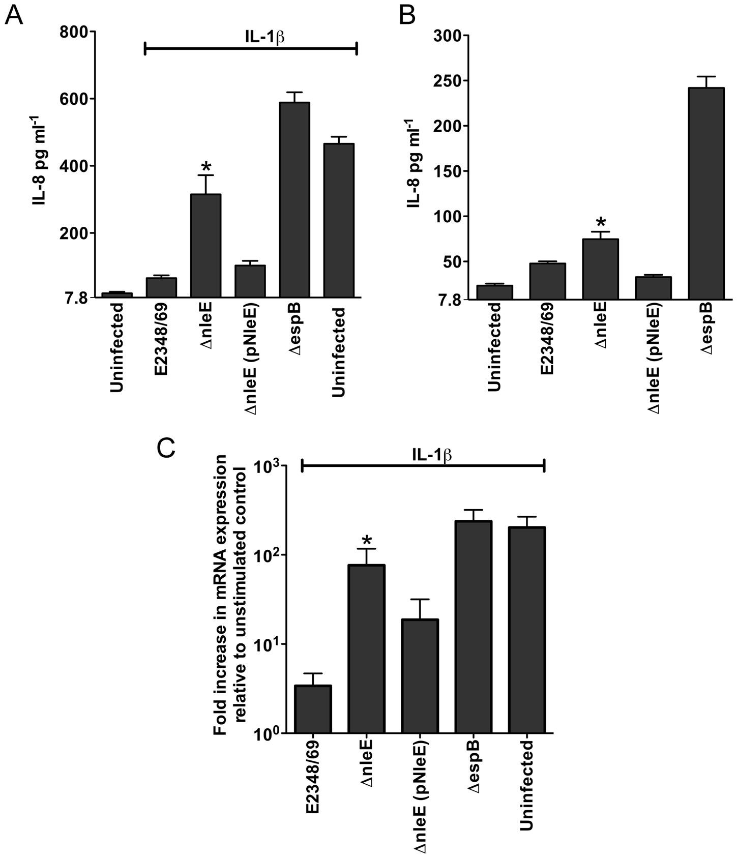 Effect of EPEC infection on IL-8 production and expression.