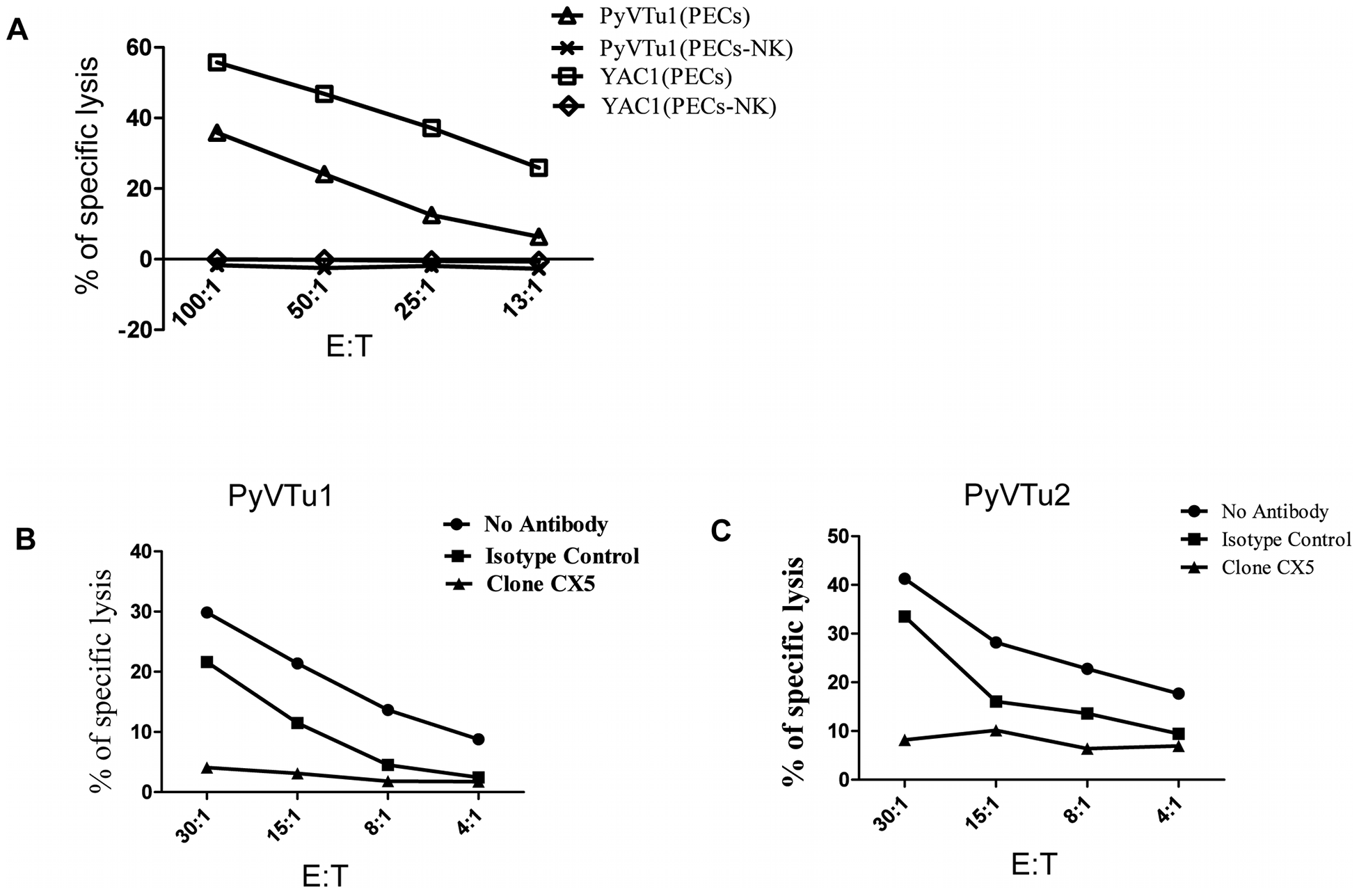 NK cell kill PyVTu targets in a NKG2D-dependent manner.