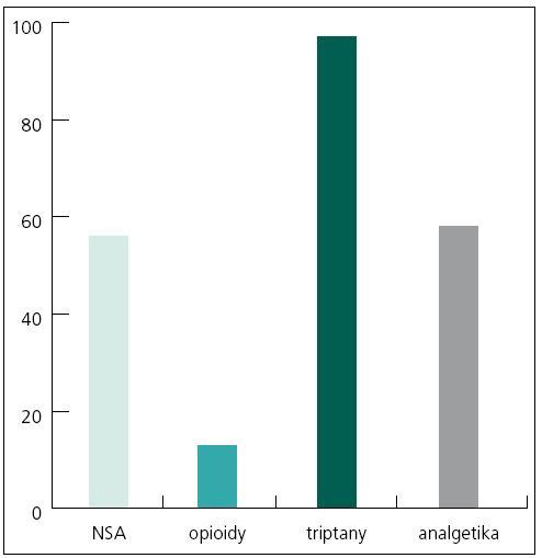 Nadužívané léky podle skupin.