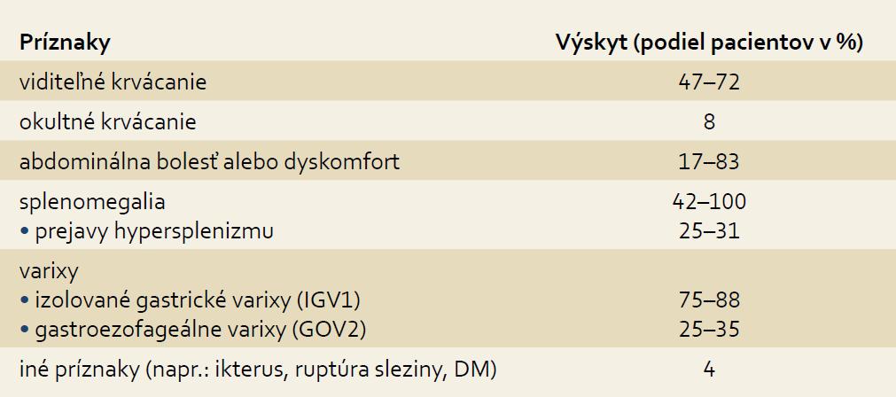 Príznaky pacientov so SPH [10,11,13]. Tab. 1. Symptoms of patients with SPH [10,11,13].