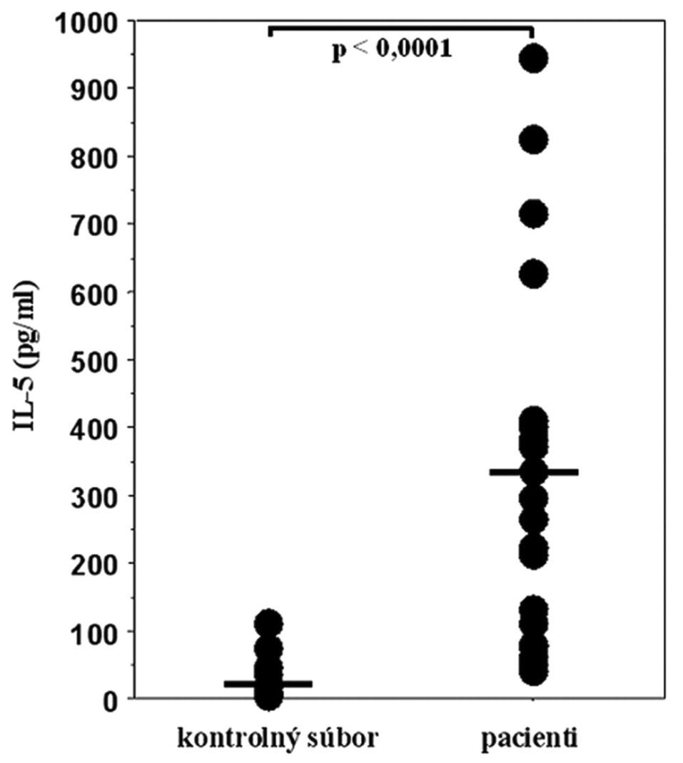 Sekrécia IL-5 mononukleárnymi bunkami periférnej krvi po stimulácii niklom v súbore pacientov s kontaktnou precitlivenosťou na nikel a v kontrolnom súbore zdravých osôb. Vodorovnými čiarami sú znázornené priemerné hodnoty sekretovaného IL-5 v oboch súboroch