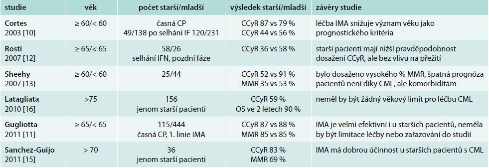 Léčebný efekt imatinibu ve studiích u pacientů s CML