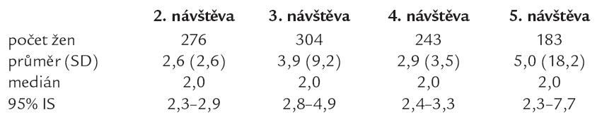 Počet vynechaných podání přípravku v průběhu studie u žen, které léčbu vynechaly alespoň jednou (počet/poslední měsíc před návštěvou).
