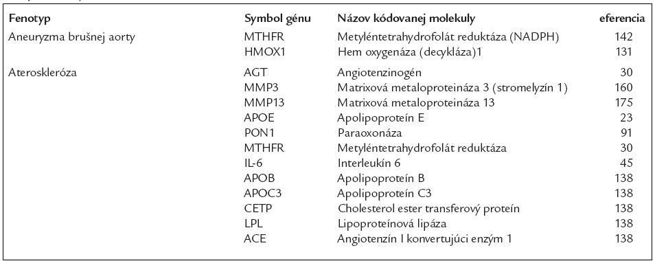 Vybrané gény, ktorých variácie sú spojené s kardiovaskulárnymi chorobami na podklade ateréosklerózy a s pridruženými stavmi.