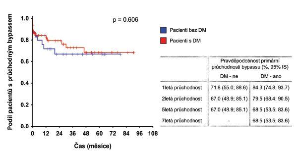Hodnocení primární průchodnosti bypassu v závislosti na DM Graph 3. Evaluation of primary patency of the bypass in relation to diabetes mellitus