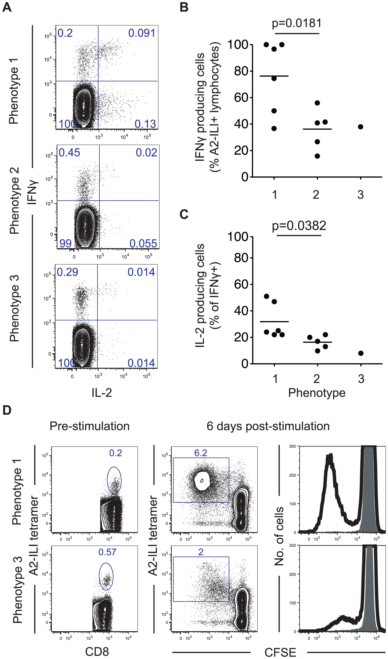 ILI-specific CD8 T cells display functional impairment associated with their phenotype.