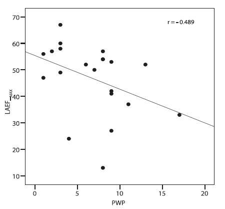 Závislost zaklíněného tlaku a ejekční frakce levé předsíně LAEF<sub>max</sub> – ejekční frakce levé síně při optimální sekvenci P a QRS, PWP – tlak v zaklínění