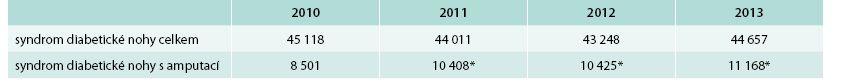 Prevalence syndromu diabetické nohy dle databáze ÚZIS v letech 2010–2013