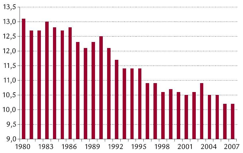 Zemřelí v České republice (na 1 000 obyvatel) v letech 1980–2006 a v 1. pololetí roku 2007 [6].